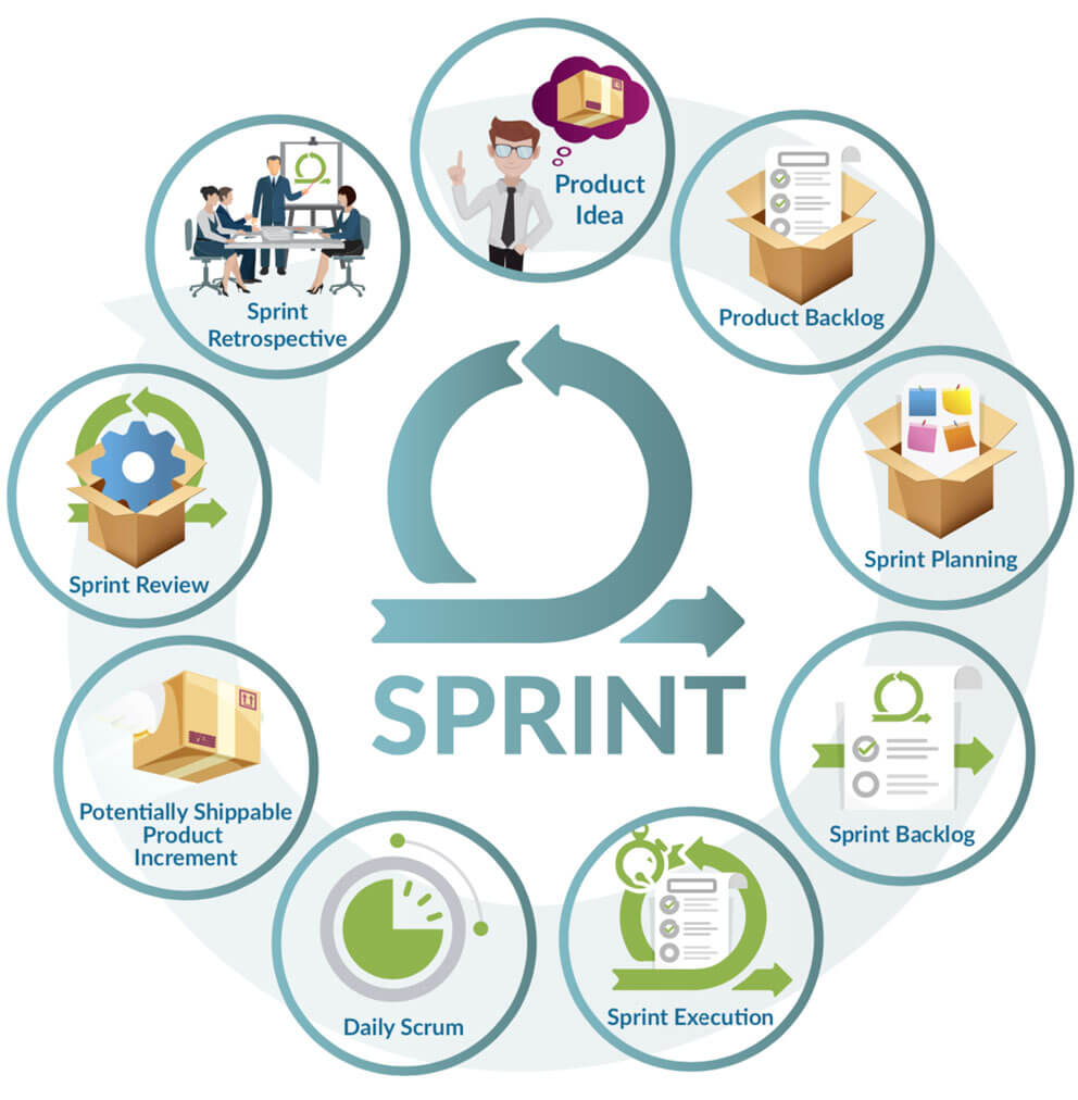 Sprint Fases